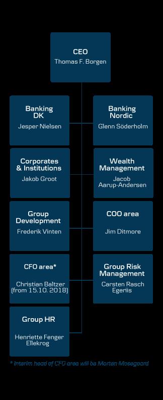 danske bank organisation